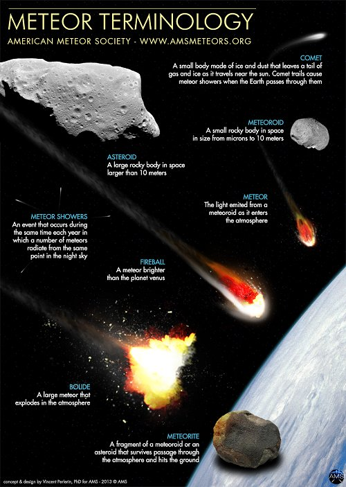 Comets Asteroids And Meteors Venn Diagram (page 2) - Pics ...