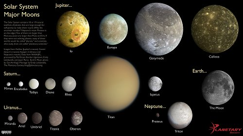 Space-for-All at HobbySpace » Sizes of the major moons of ...