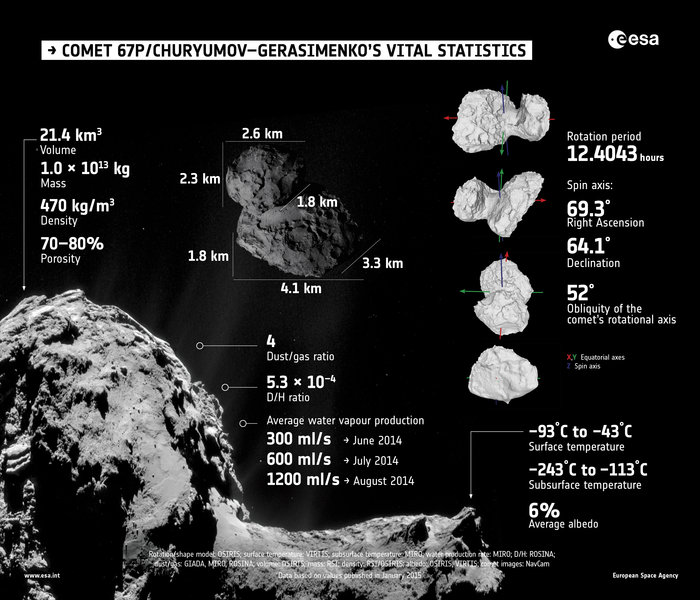 Comet_vital_statistics_node_full_image_2