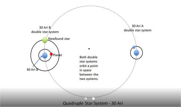 QuadStarSystem-30Ari