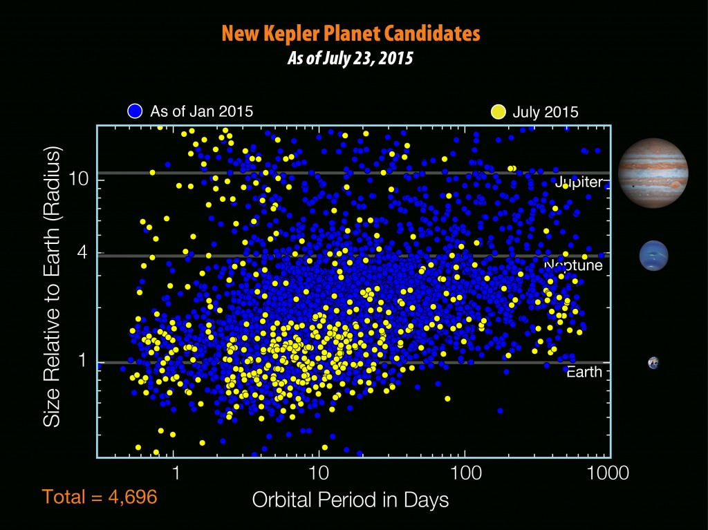 fig10-new_kepler_planet_cand[1]