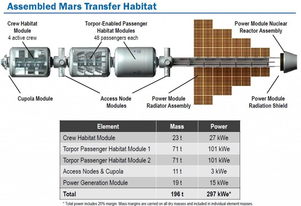MarsTransferHabitat